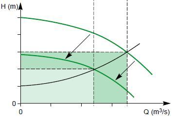 curvas bombas
